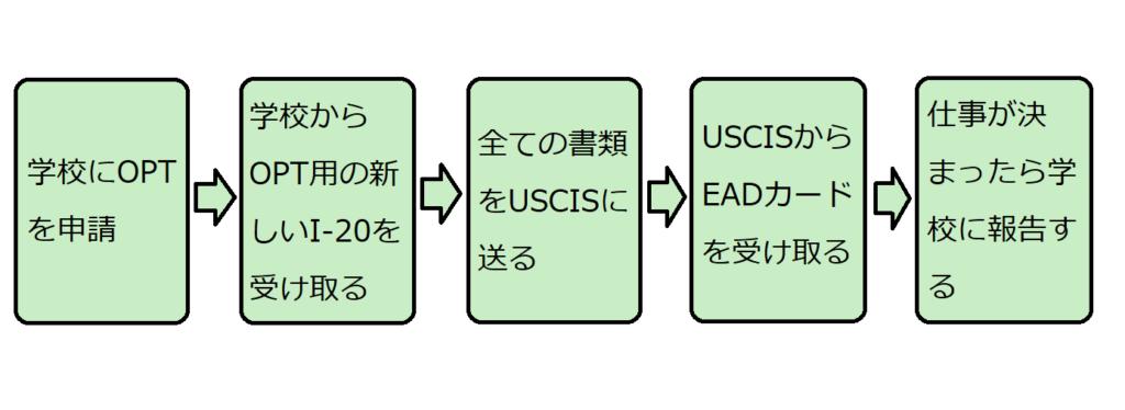 申請プロセス