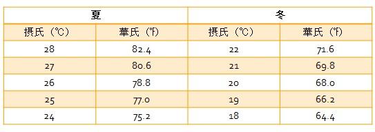 アメリカ エアコン エアコンの適切な温度設定